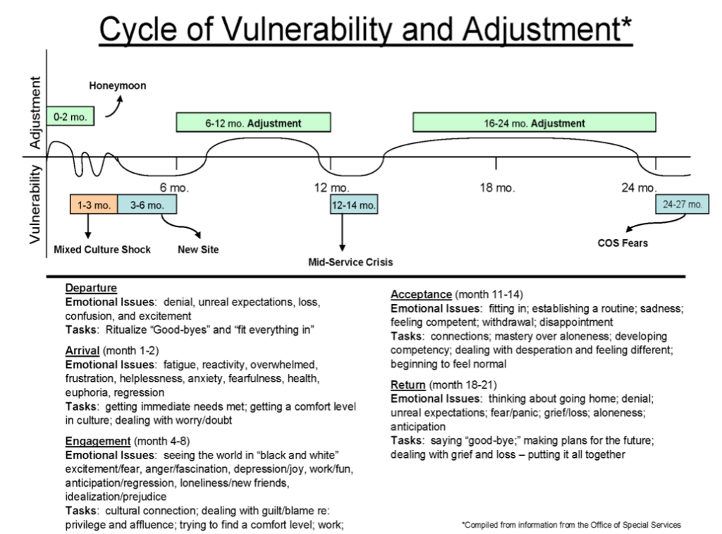 Peace Corps cycle of vulnerability and adjustment